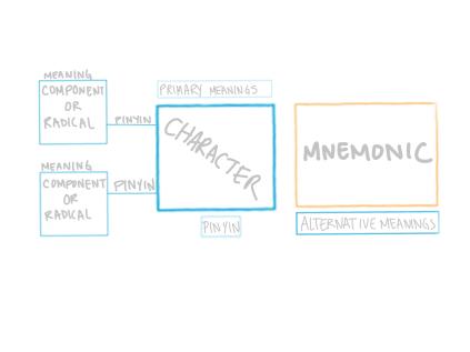 guide mnemonics