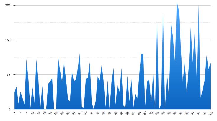 Final Stats 100 Days Challenge